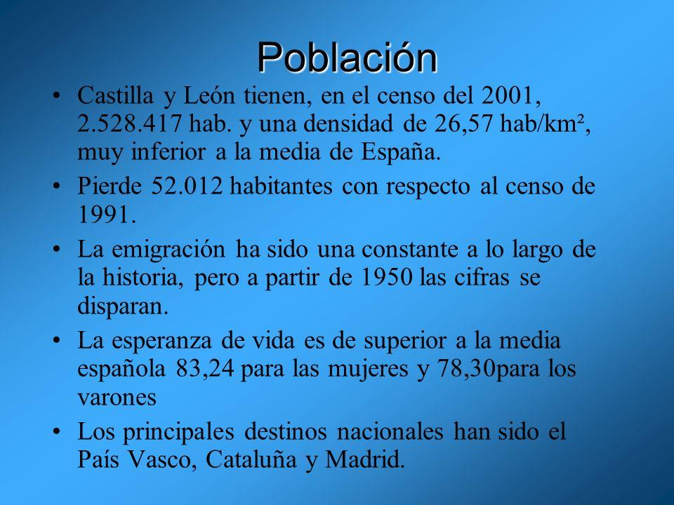 PoblaciónCastilla y León tienen, en el censo del 2001, 2.528.417 hab. y una densidad de 26,57 hab/km², muy inferior a la media de España.