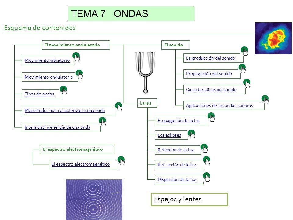TEMA 7 ONDAS Esquema de contenidos Espejos y lentes