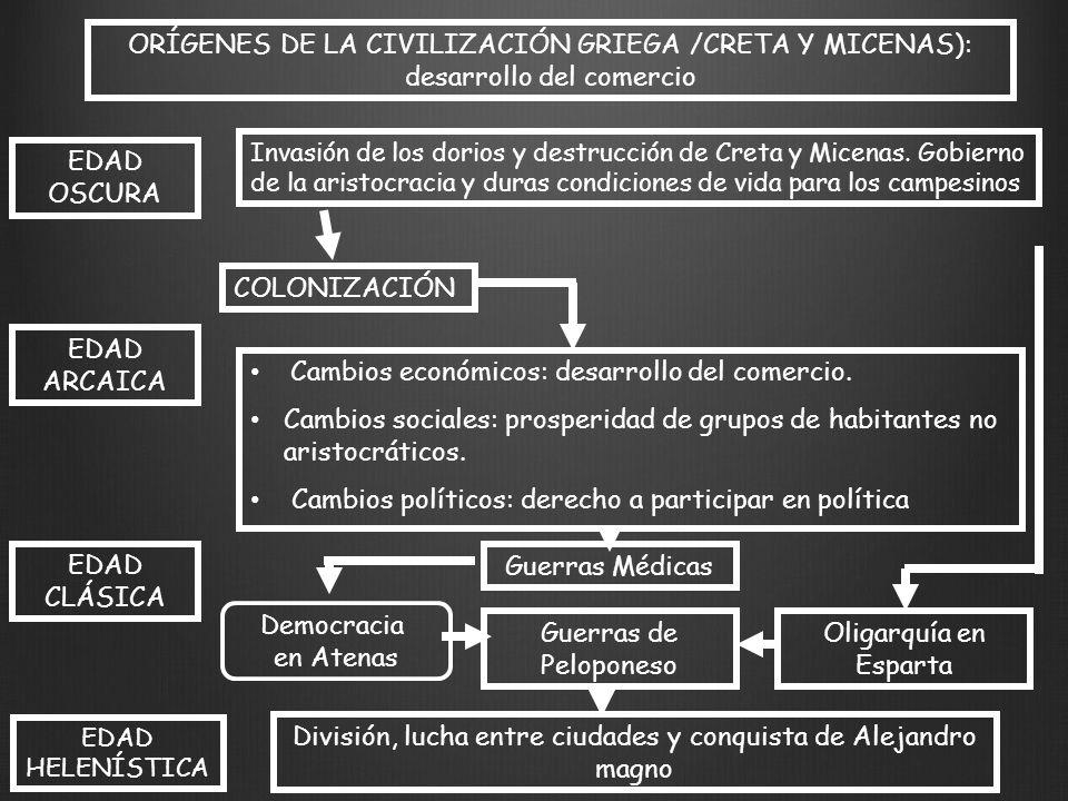 División, lucha entre ciudades y conquista de Alejandro magno
