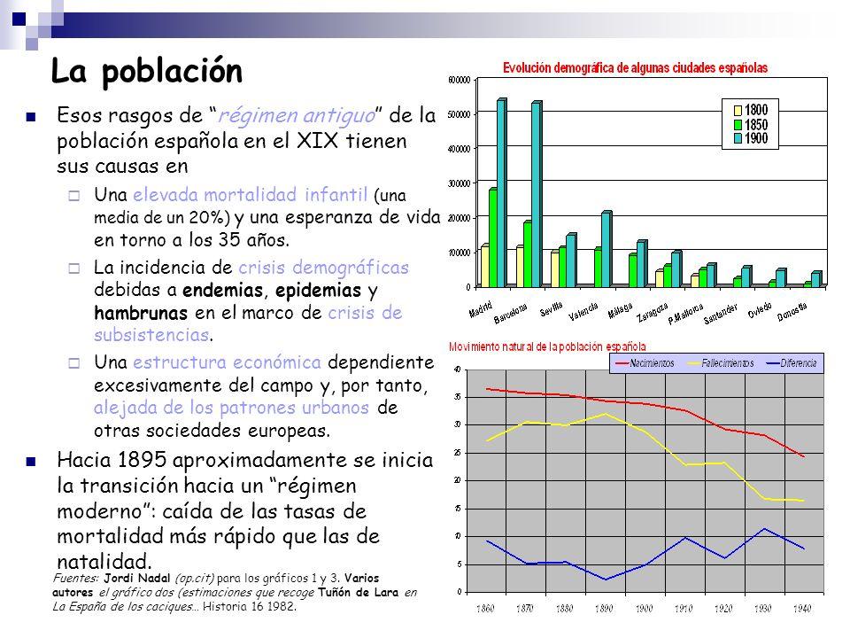 La poblaciónEsos rasgos de régimen antiguo de la población española en el XIX tienen sus causas en.