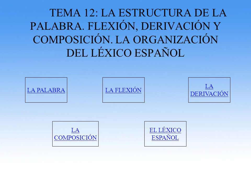 TEMA 12: LA ESTRUCTURA DE LA PALABRA. FLEXIÓN, DERIVACIÓN Y COMPOSICIÓN. LA ORGANIZACIÓN DEL LÉXICO ESPAÑOL