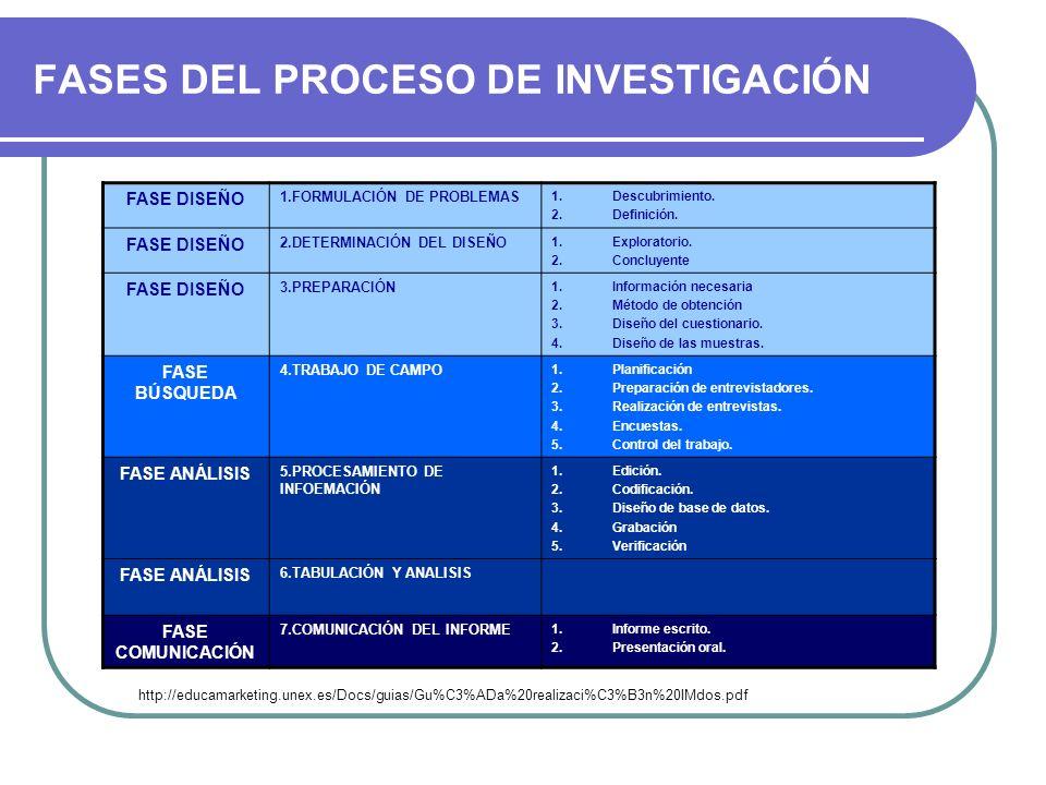 FASES DEL PROCESO DE INVESTIGACIÓN