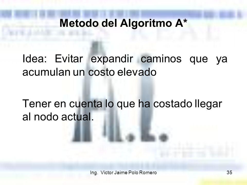 Metodo del Algoritmo A*