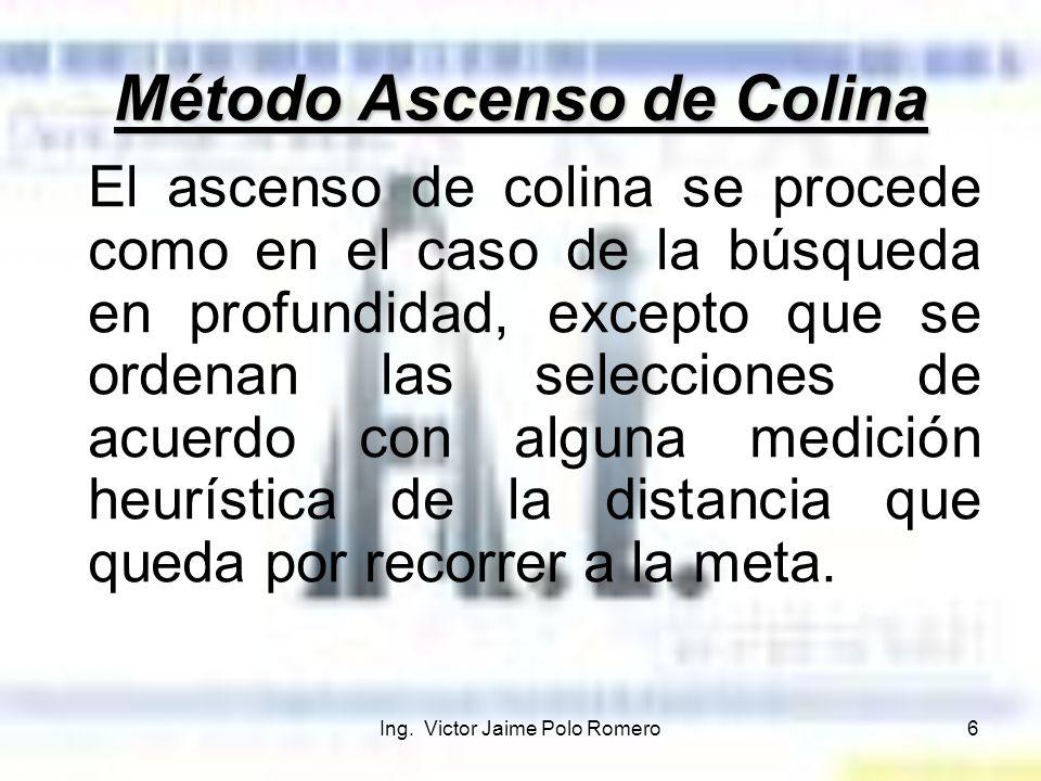 Método Ascenso de Colina