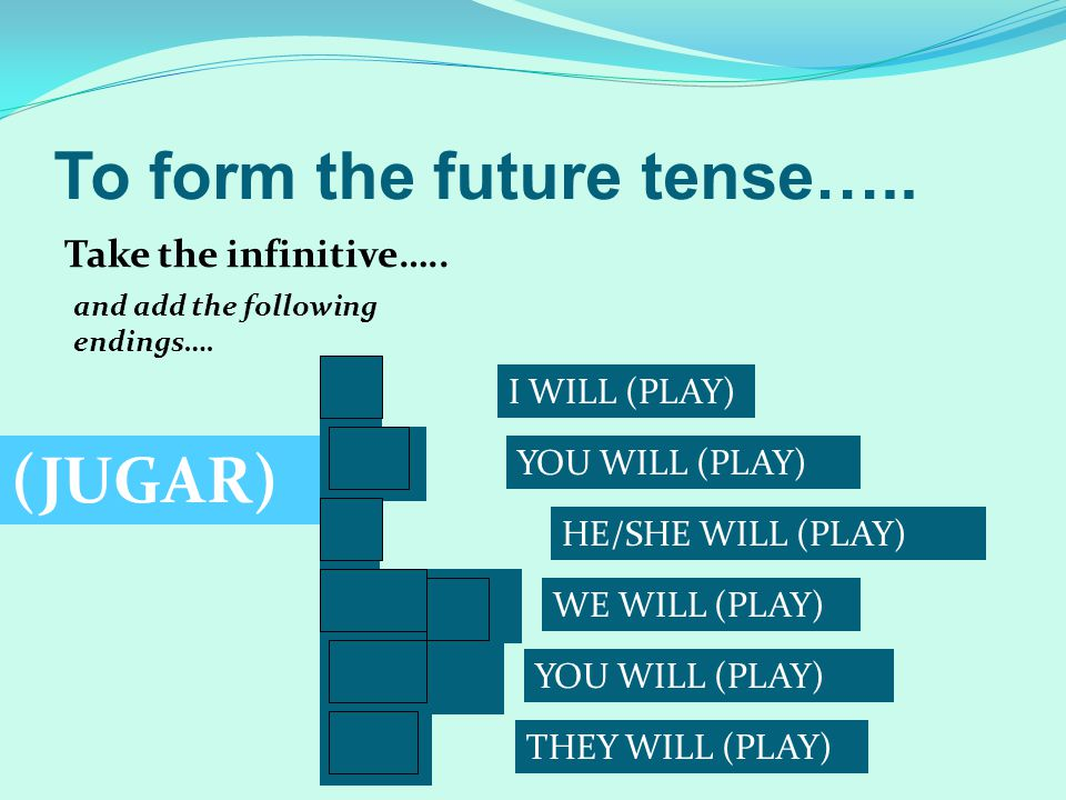 To form the future tense…..