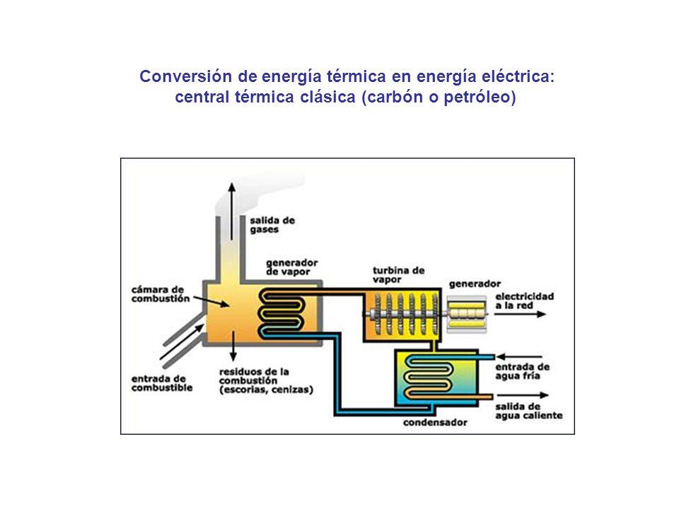 Conversión de energía térmica en energía eléctrica: central térmica clásica (carbón o petróleo)