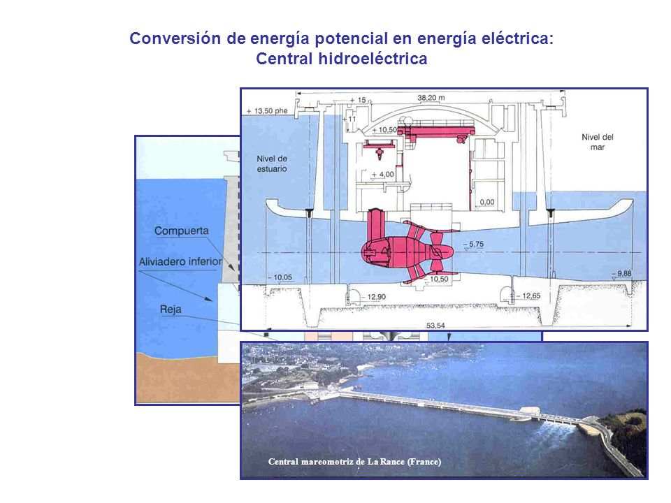 Conversión de energía potencial en energía eléctrica: Central hidroeléctrica