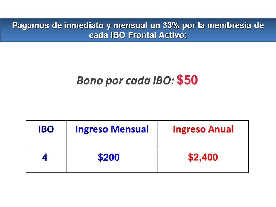 Bono por cada IBO: $50 IBO Ingreso Mensual Ingreso Anual 4 $200 $2,400