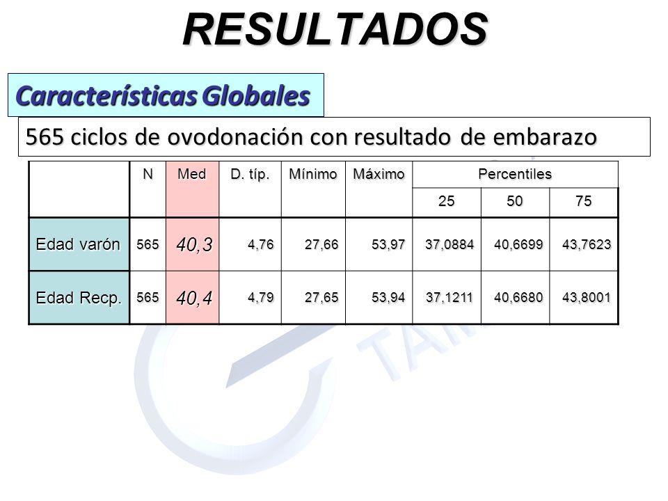RESULTADOS Características Globales