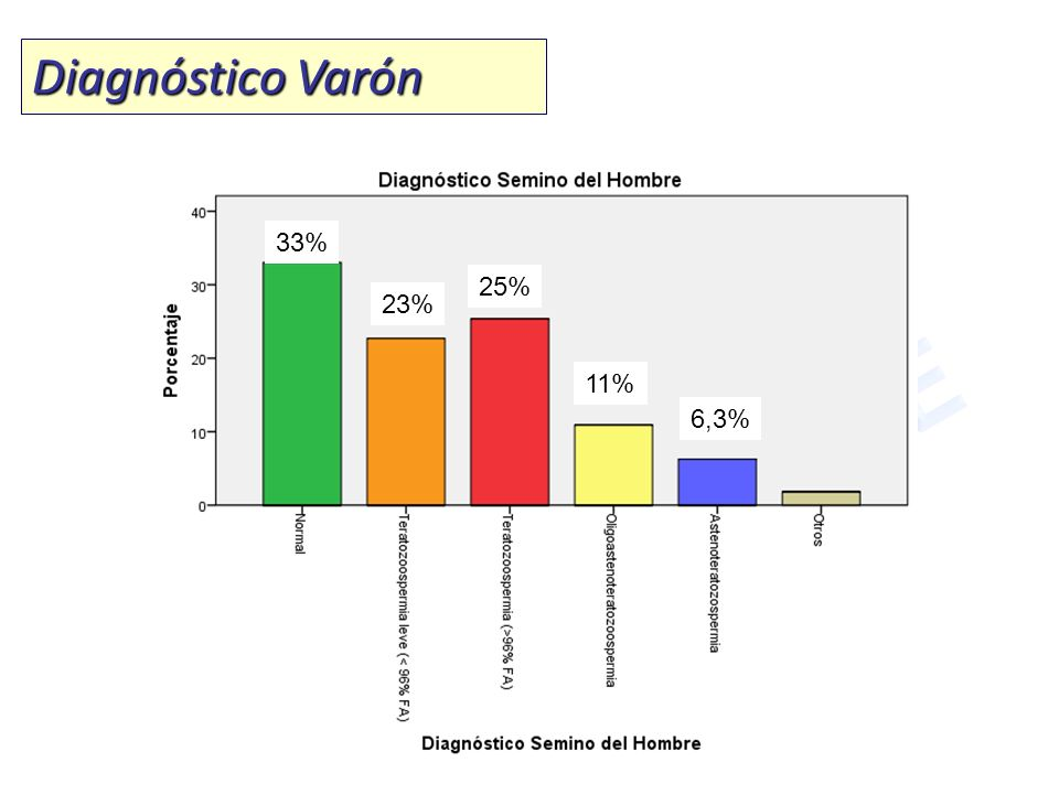 Diagnóstico Varón 33% 25% 23% 11% 6,3%