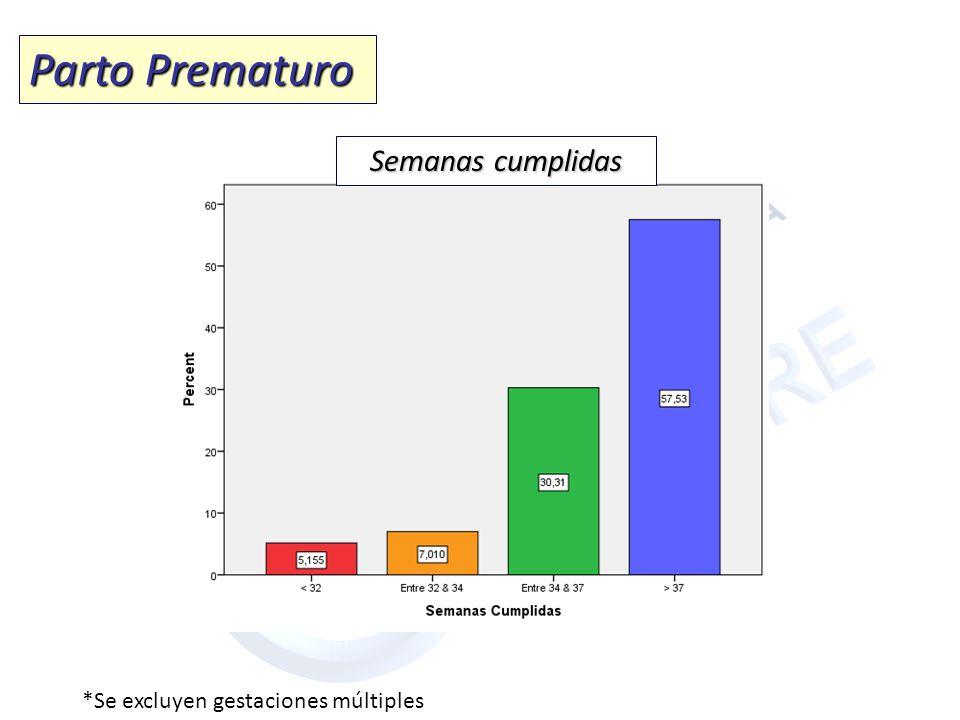 Parto Prematuro Semanas cumplidas *Se excluyen gestaciones múltiples