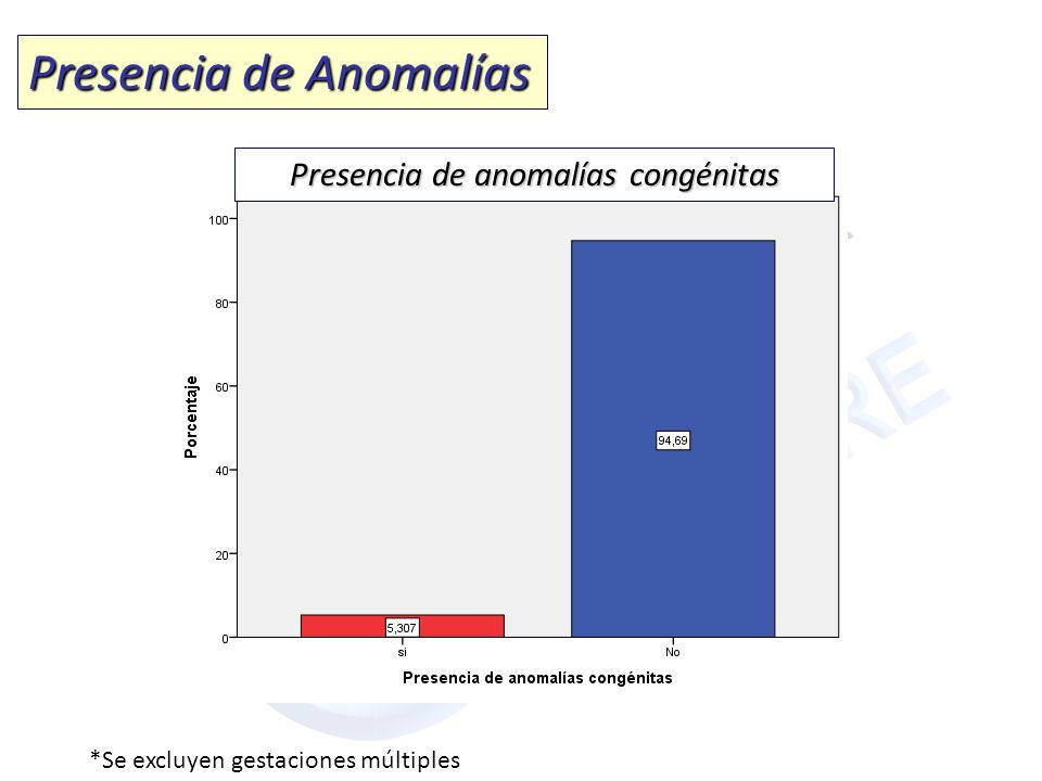 Presencia de anomalías congénitas