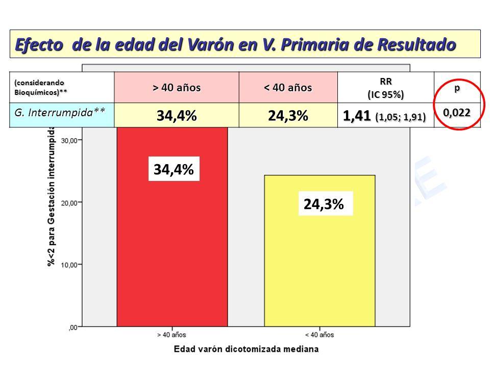 Efecto de la edad del Varón en V. Primaria de Resultado