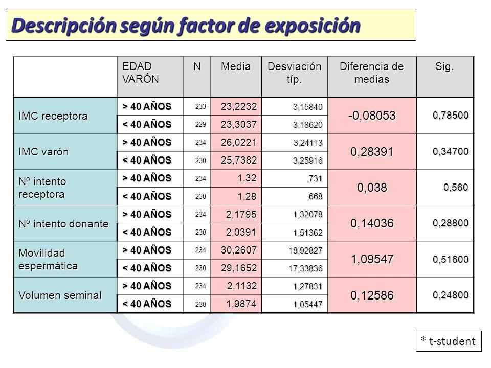 Descripción según factor de exposición