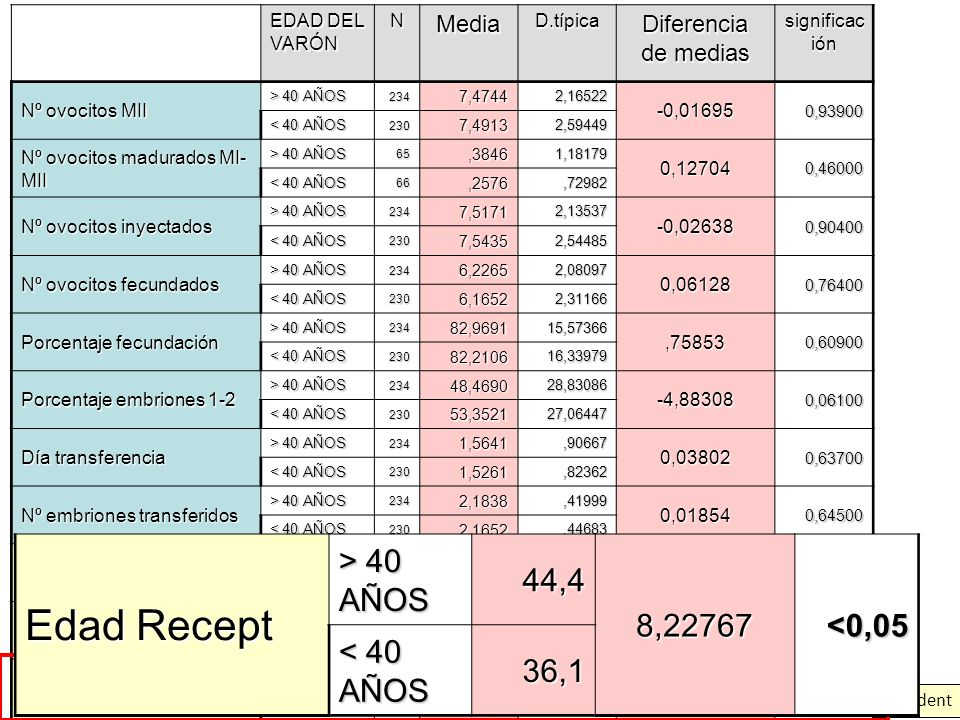Edad Recept > 40 AÑOS 44,4 8,22767 <0,05 < 40 AÑOS 36,1 Media