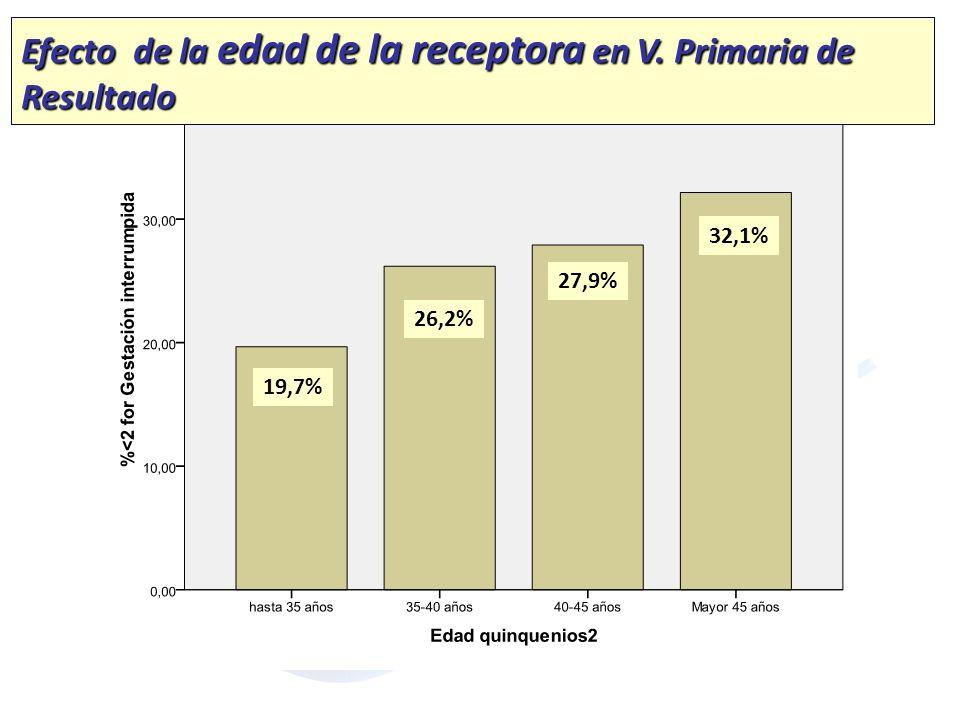 Efecto de la edad de la receptora en V. Primaria de Resultado