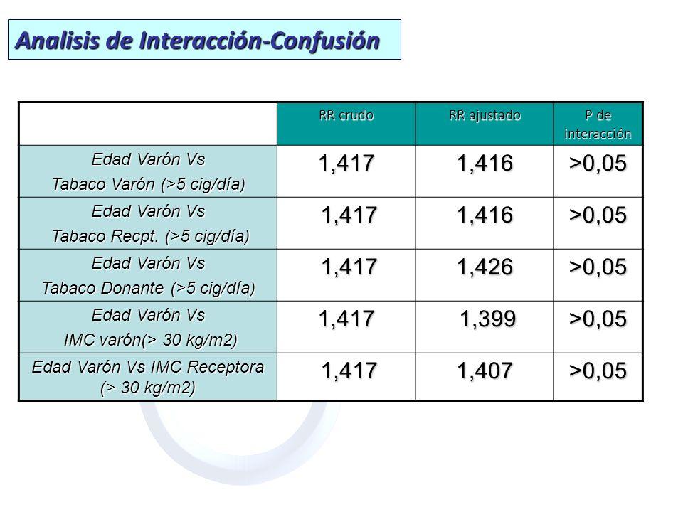 Analisis de Interacción-Confusión
