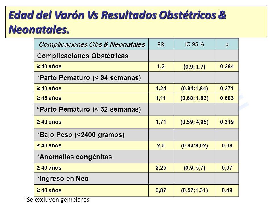 Complicaciones Obs & Neonatales