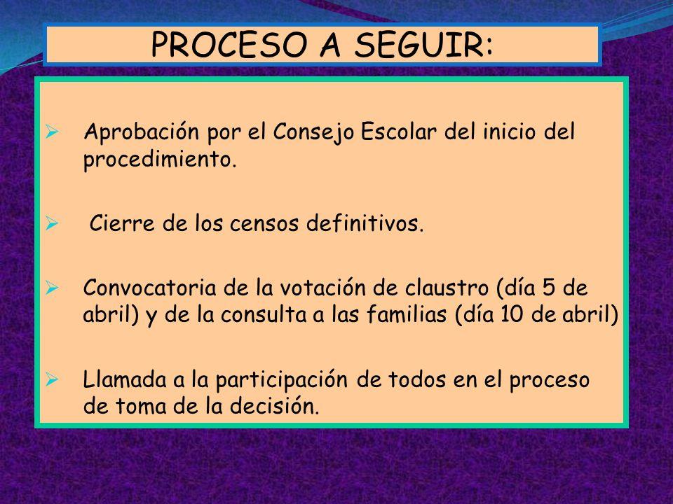 PROCESO A SEGUIR:Aprobación por el Consejo Escolar del inicio del procedimiento. Cierre de los censos definitivos.