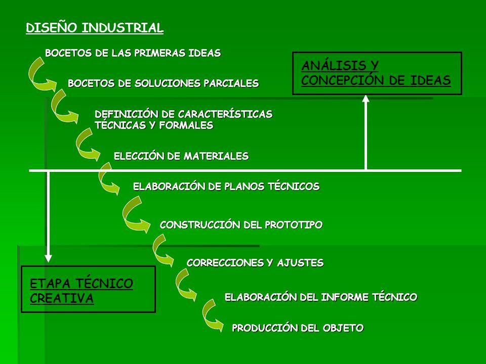 ANÁLISIS Y CONCEPCIÓN DE IDEAS