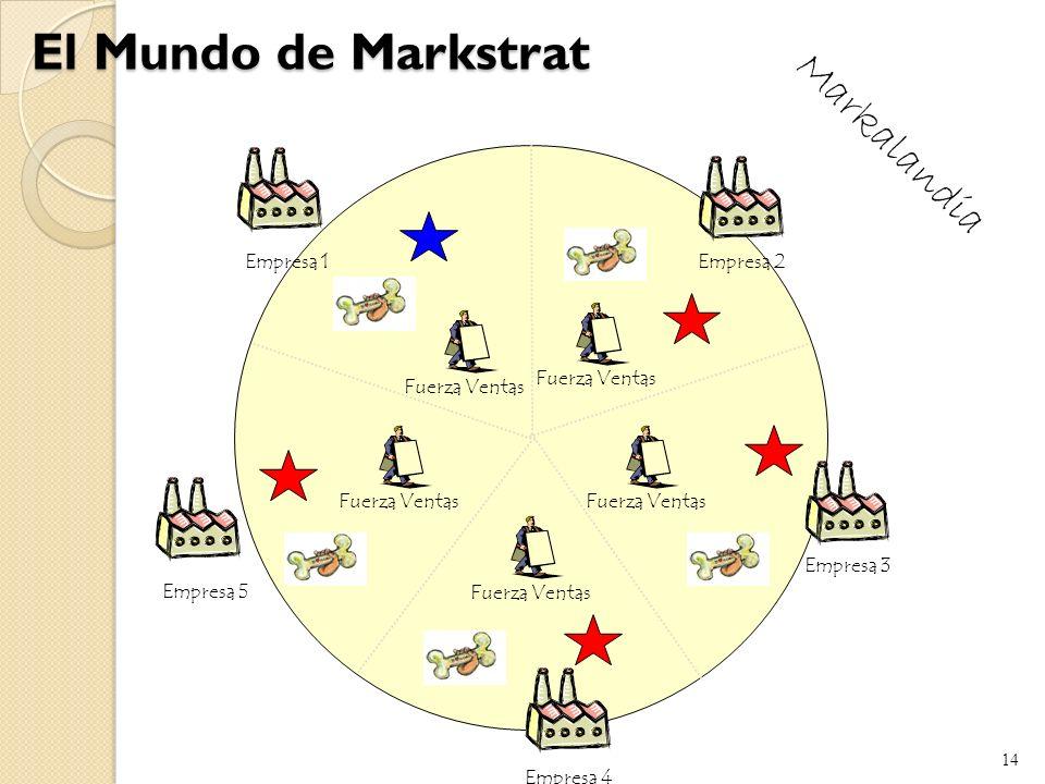 El Mundo de Markstrat Markalandia Empresa 1 Empresa 2 Fuerza Ventas
