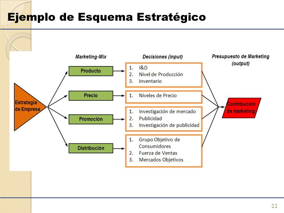 Ejemplo de Esquema Estratégico