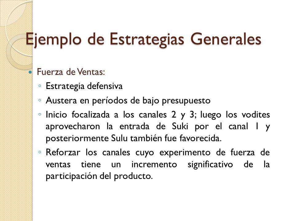 Ejemplo de Estrategias Generales