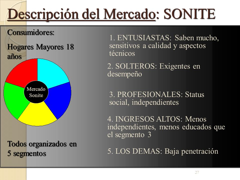Descripción del Mercado: SONITE