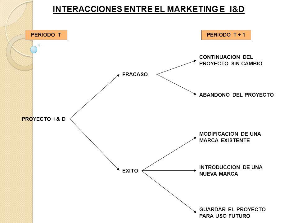 INTERACCIONES ENTRE EL MARKETING E I&D