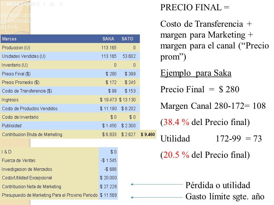 PRECIO FINAL =Costo de Transferencia + margen para Marketing + margen para el canal ( Precio prom )