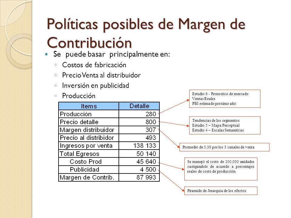Políticas posibles de Margen de Contribución