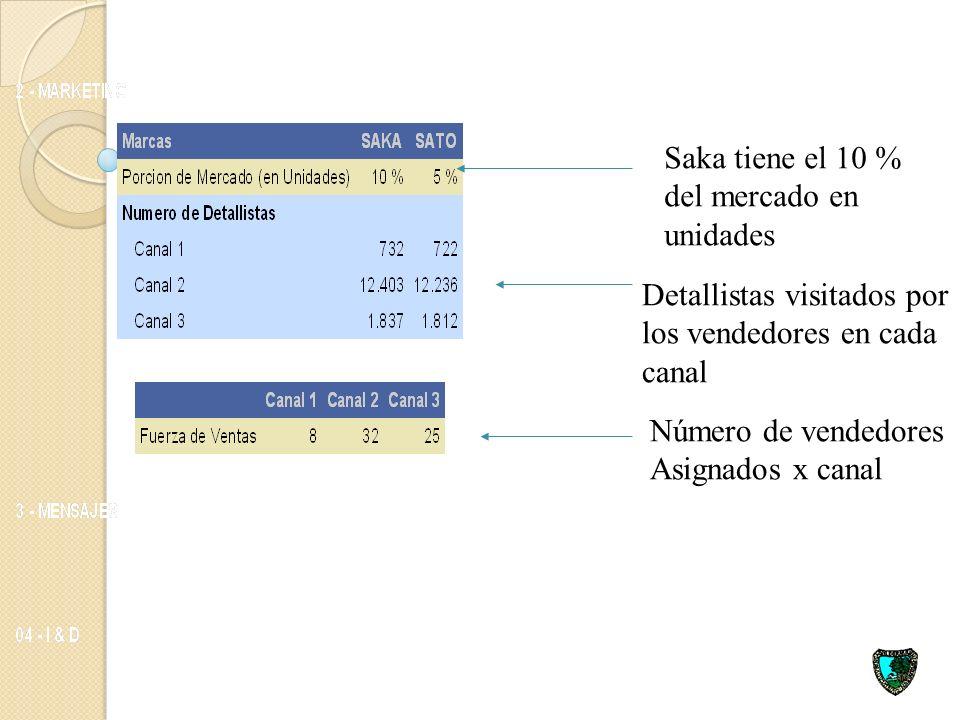 Saka tiene el 10 % del mercado en. unidades. Detallistas visitados por los vendedores en cada canal.