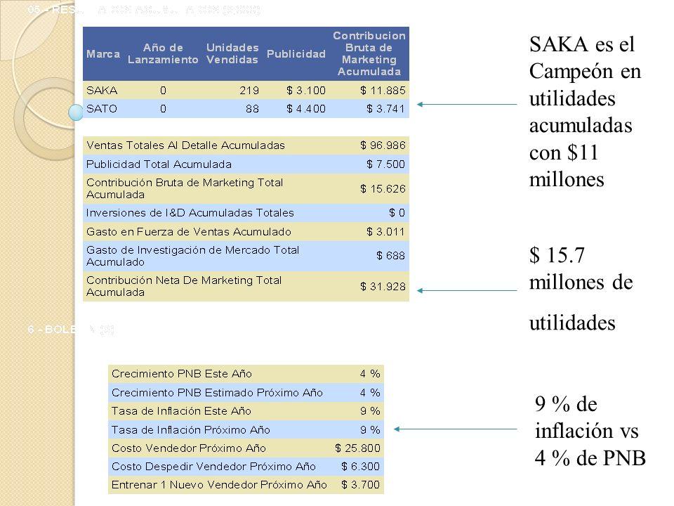 SAKA es el Campeón en utilidades acumuladas con $11 millones
