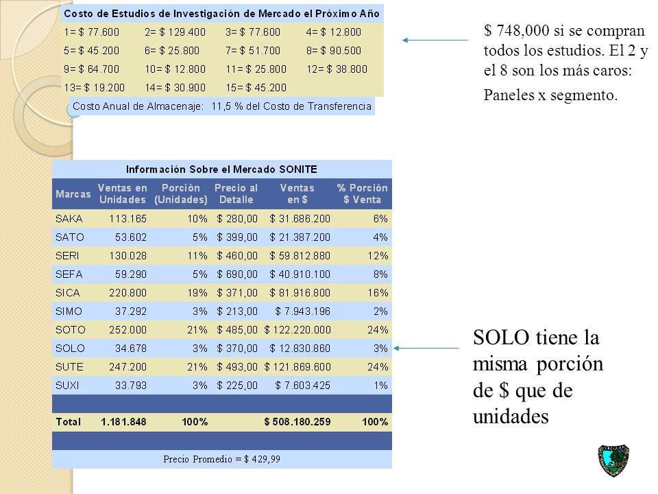 SOLO tiene la misma porción de $ que de unidades