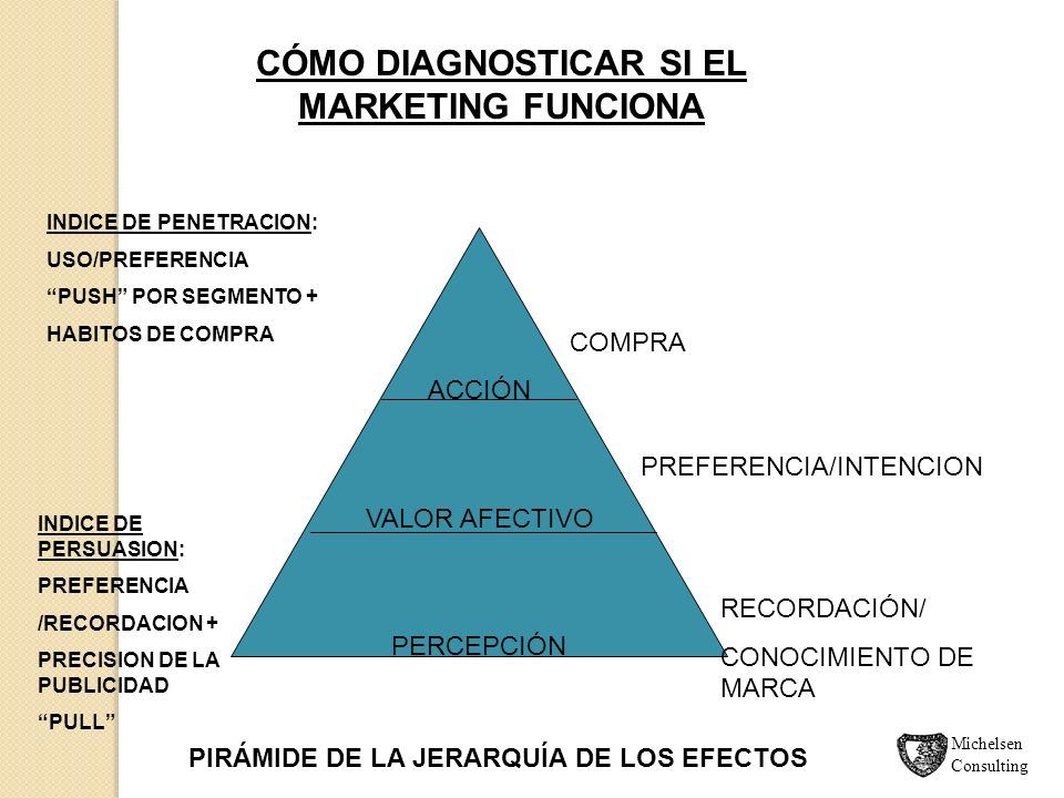 CÓMO DIAGNOSTICAR SI EL MARKETING FUNCIONA
