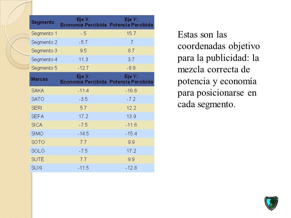Estas son las coordenadas objetivo para la publicidad: la mezcla correcta de potencia y economía para posicionarse en cada segmento.
