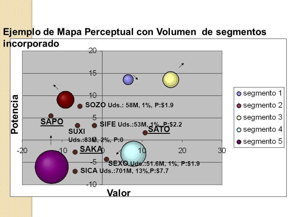 Ejemplo de Mapa Perceptual con Volumen de segmentos incorporado