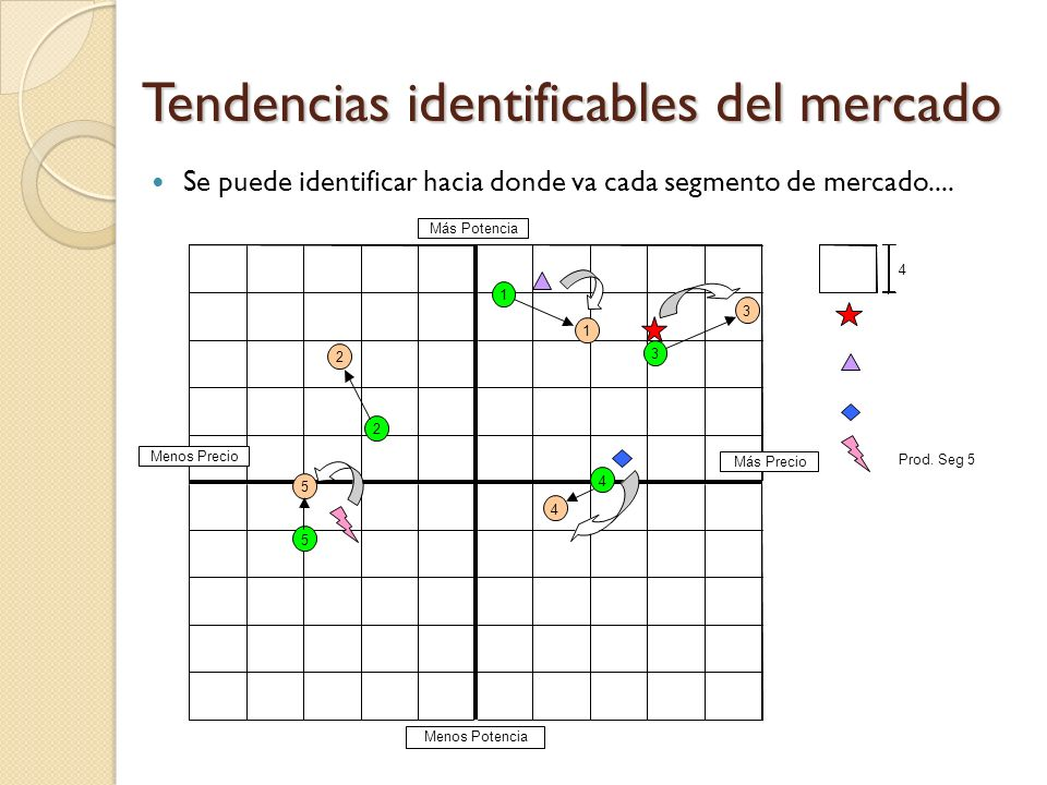 Tendencias identificables del mercado