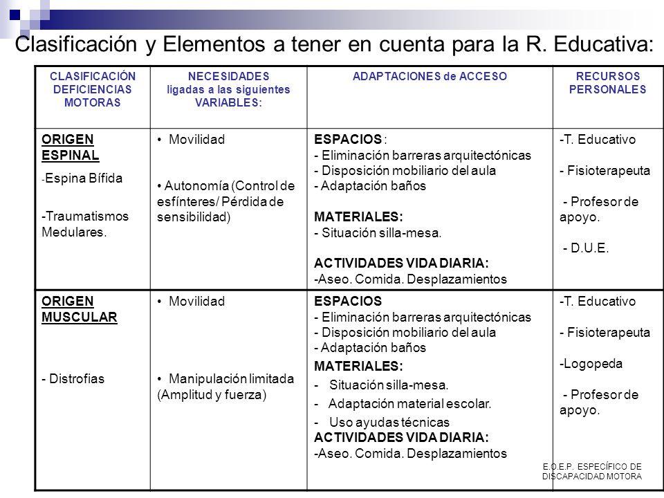 Clasificación y Elementos a tener en cuenta para la R. Educativa: