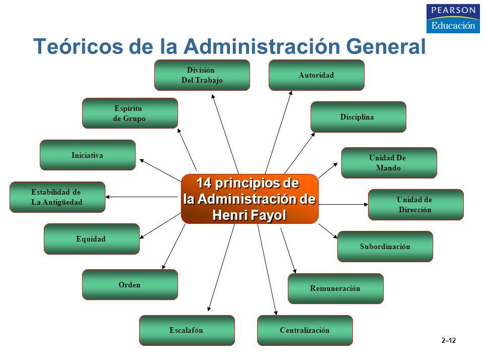 Teóricos de la Administración General