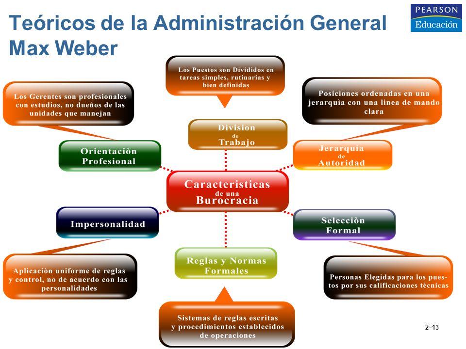 Teóricos de la Administración General Max Weber