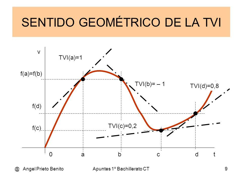SENTIDO GEOMÉTRICO DE LA TVI