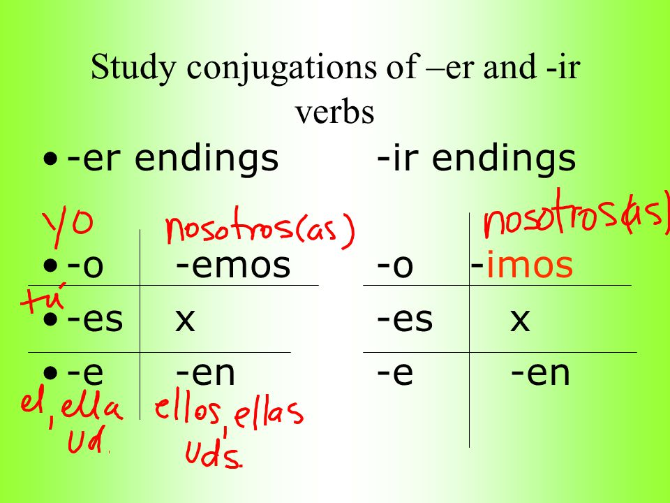 Study conjugations of –er and -ir verbs