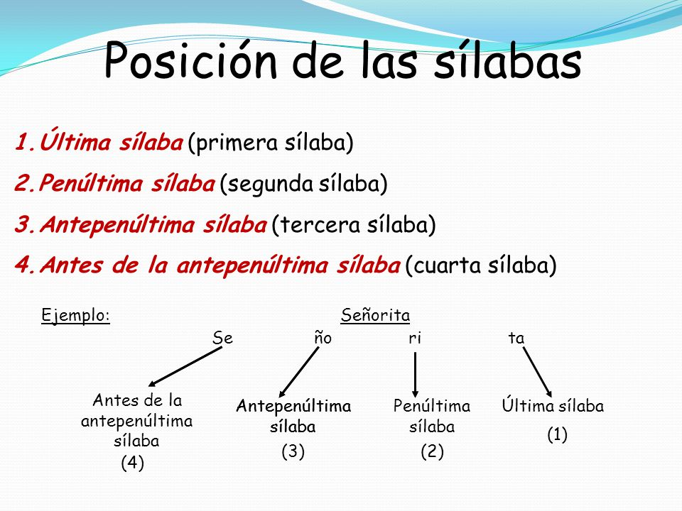 Posición de las sílabas