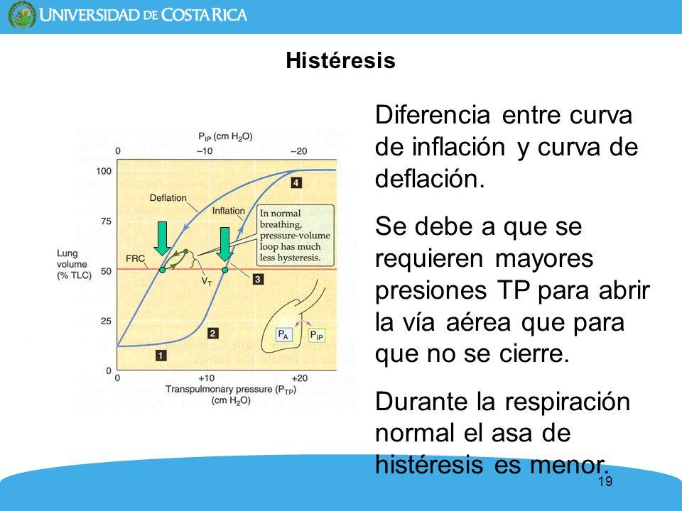 Diferencia entre curva de inflación y curva de deflación.