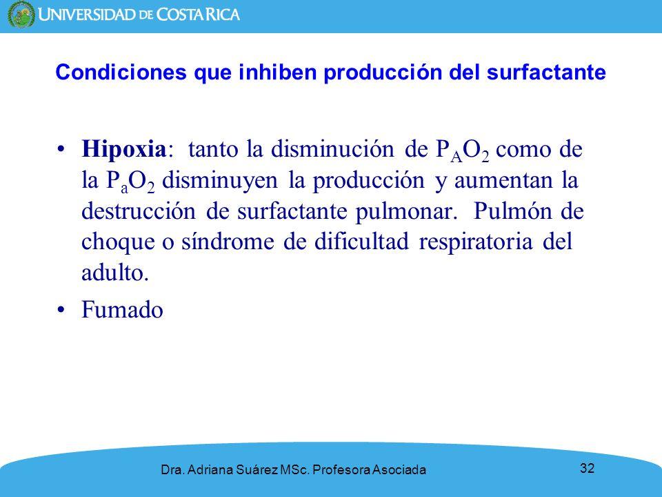 Condiciones que inhiben producción del surfactante