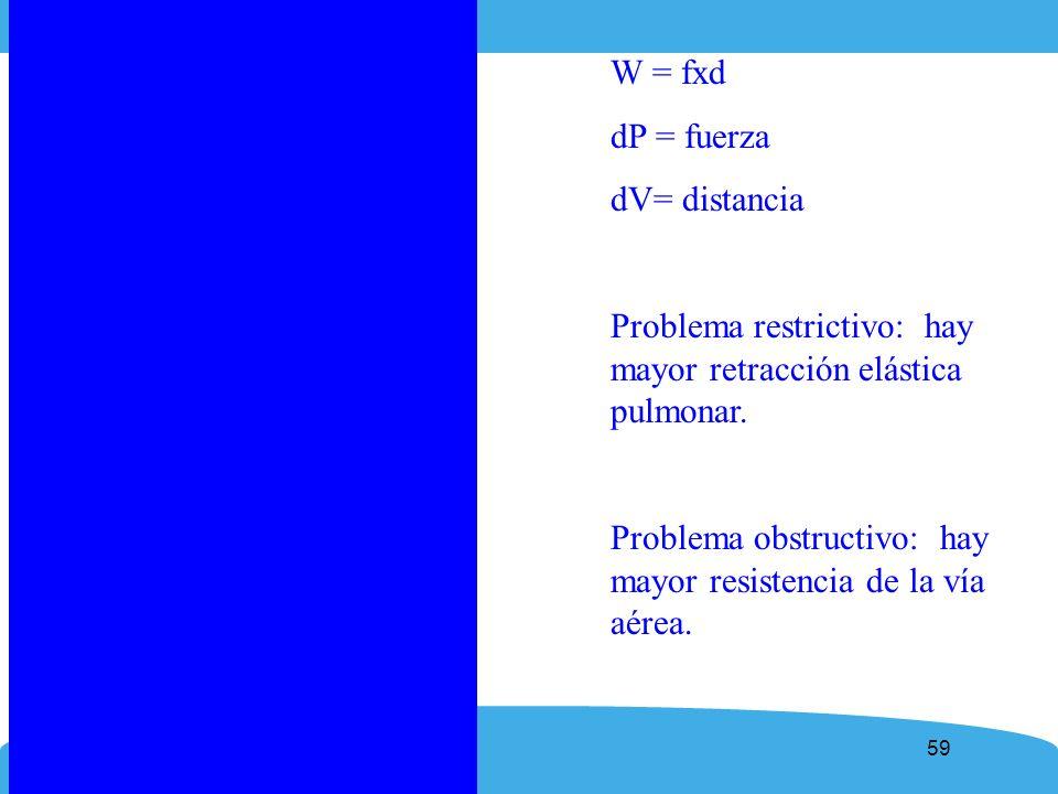 W = fxddP = fuerza. dV= distancia. Problema restrictivo: hay mayor retracción elástica pulmonar.