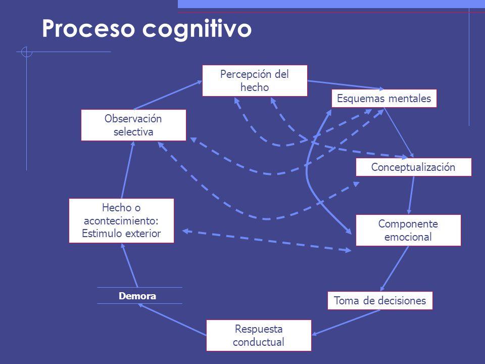 Proceso cognitivo Percepción del hecho Esquemas mentales