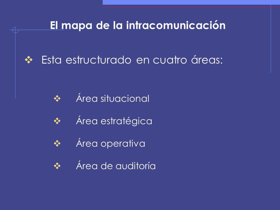 El mapa de la intracomunicación