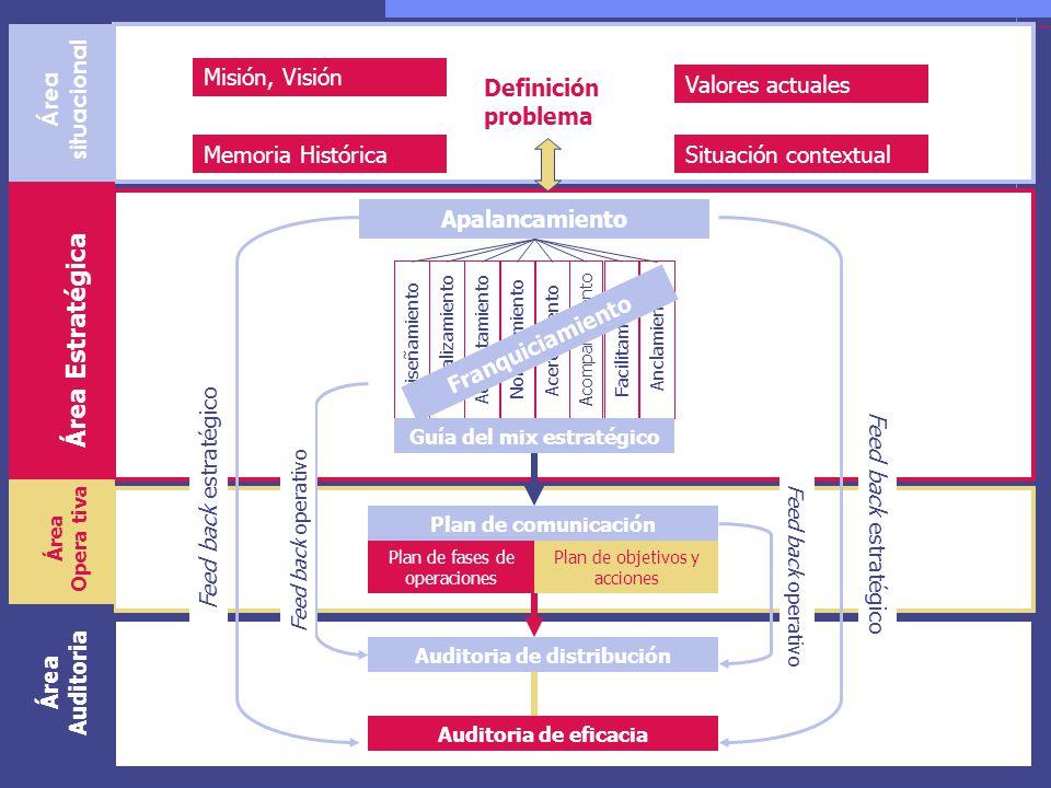 Guía del mix estratégico Auditoria de distribución